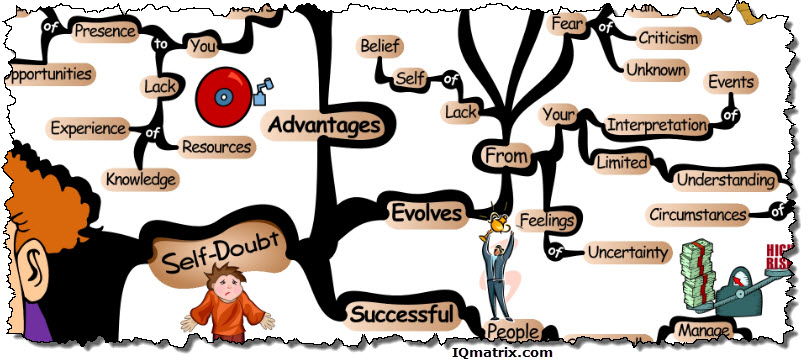 evolution-of-self-doubt-mind-map